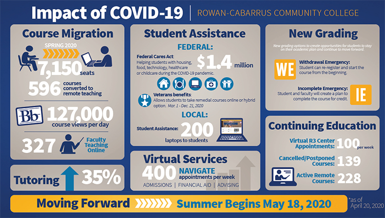 COVID infographic